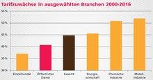 Tarifzuwächse in ausgewählten Branchen 2000-2016