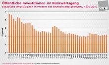 Vom Schuldenbremsen zum Investitionsstau