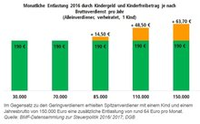 Im Gegensatz zu den Geringverdienern erhielten Spitzenverdiener mit einem Kind und einem Jahresbrutto von 150.000 Euro eine zusätzliche Entlastung von rund 64 Euro pro Monat.
