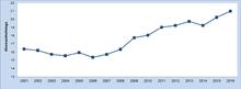 Entwicklung der Abwesenheitstage je Beschäftigtem in der unmittelbaren Bundesverwaltung von 2001 bis 2017.