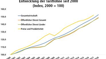 Entwicklung der Tariflöhne seit 2000